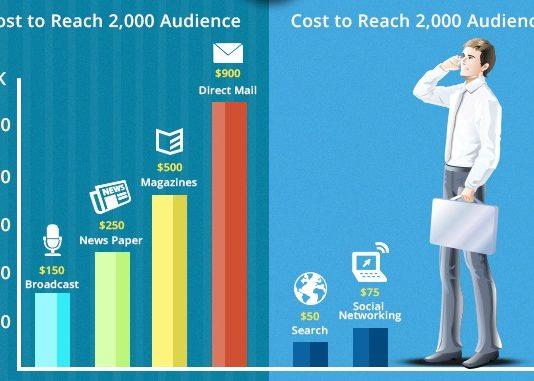 Value for Money Modes for Digital Marketing
